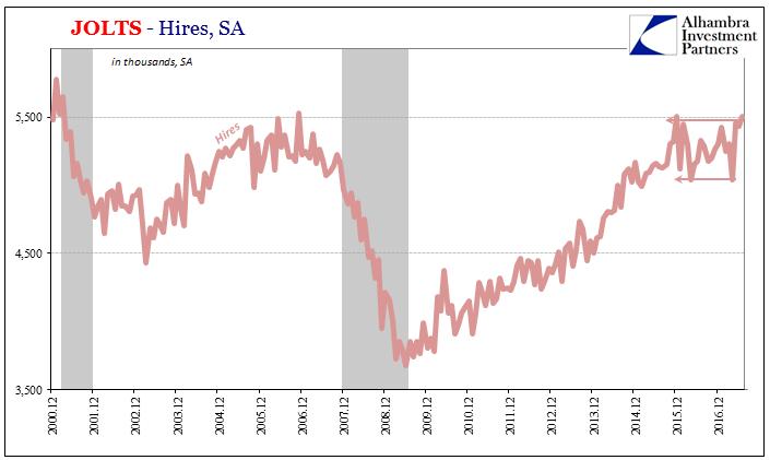US Hires, Dec 2000 - 2016
