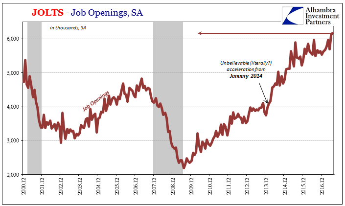 US Job Openings, Dec 2000 - 2016