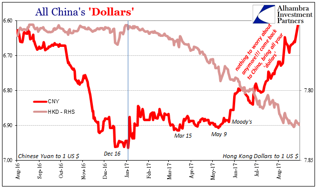 China's Dollars, Aug 2016 - Sep 2017