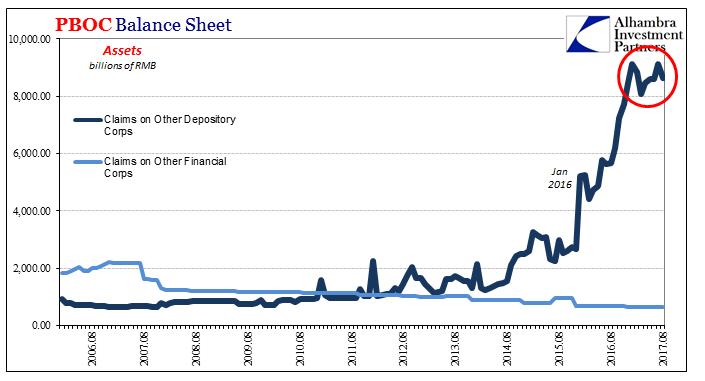 PBOC Balance Sheet, Aug 2006 - 2017