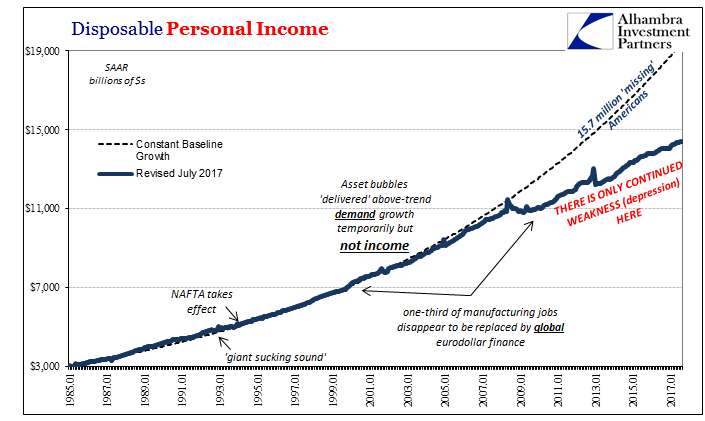 US Disposable Personal Income, Jan 1985 - 2017