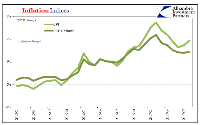 Inflation Indices, Jan 2015 - Jul 2017