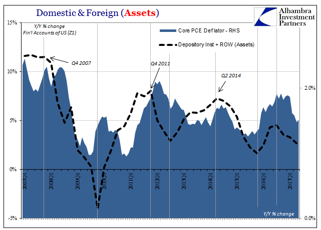 Domestic and Foreign (Assets), Q1 2007 - 2017