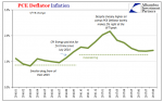 PCE Deflator Inflation, Jan 2016 - Aug 2017