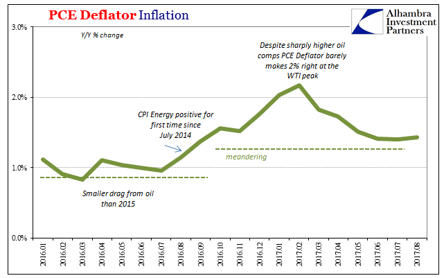 PCE Deflator Inflation, Jan 2016 - Aug 2017