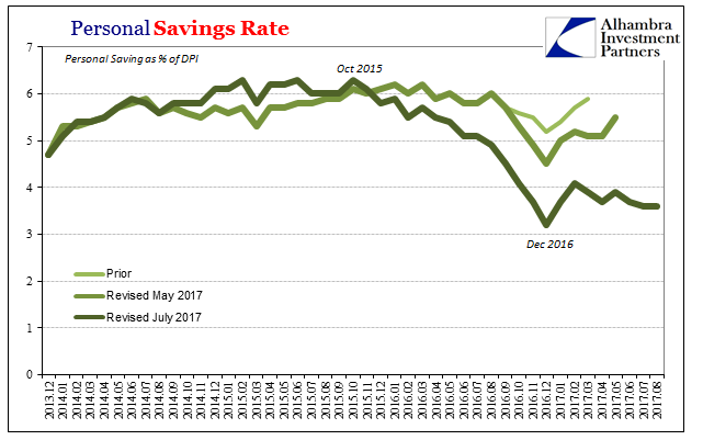 US Savings Rate, Dec 2013 - Aug 2017