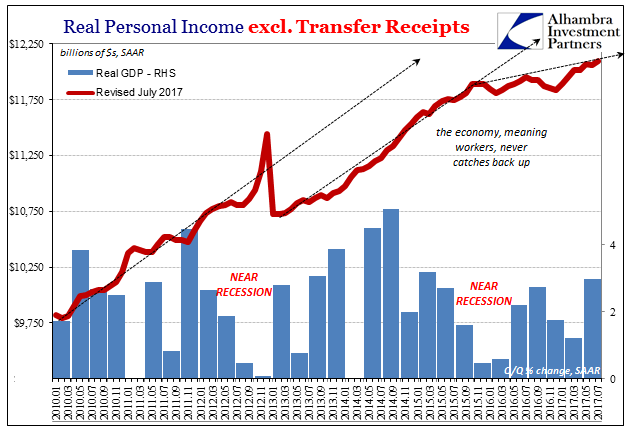 US Real Personal Income, Jan 2010 - Jul 2017
