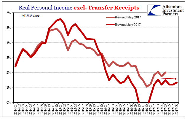 US Real Personal Income, Jan 2014 - Aug 2017