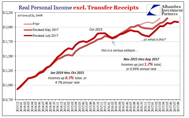 US Real Personal Income, Dec 2013 - Aug 2017