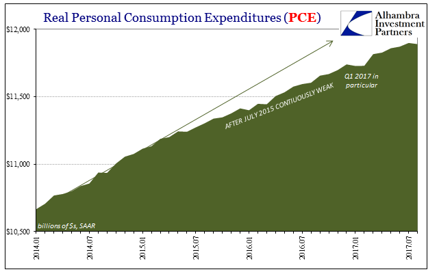 US Real Personal Consumption Expenditures, Jan 2014 - Jul 2017