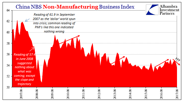 China Non-Manufacturing Business Index, Aug 2007 - 2017