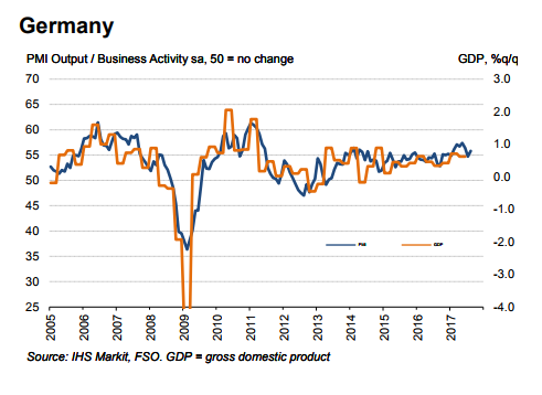Germany PMI & Business Activity, 2005 - 2017