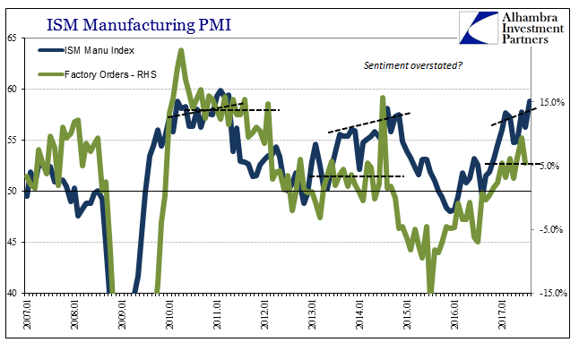 US ISM Manufacturing PMI, Jan 2007 - 2017