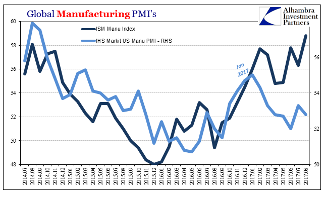US Global Manufacturing PMI's, Jul 2014 - Aug 2017