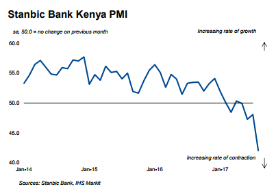Stanbic Bank Kenya PMI, Jan 2014 - 2017