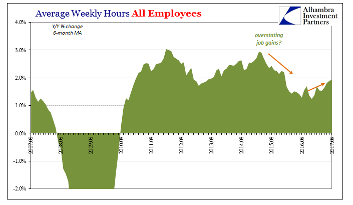 US Average Weekly Hours, Aug 2007 - 2017
