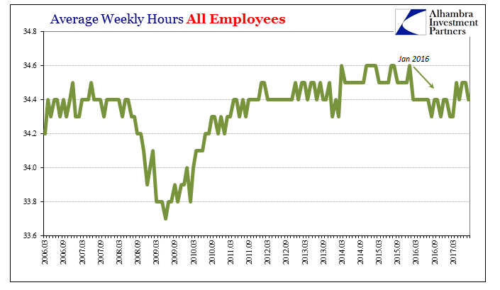 US Average Weekly Hours, March 2006 - 2017