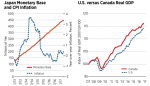 Japan Monetary Base, Jan 2013 - 2017, US Versus Canada Real GDP, 2007 - 2017