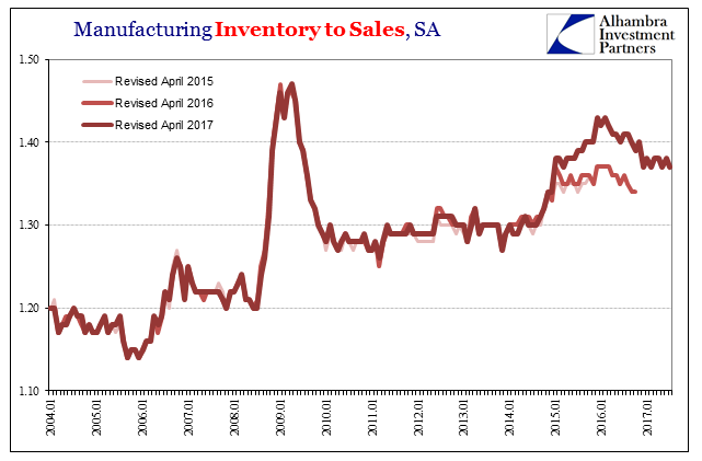 US Manufacturing Inventory to Sales, Jan 2004 - 2017