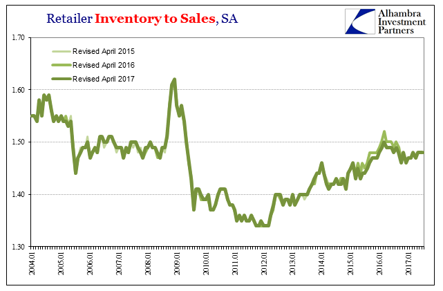 US Retailer Inventory to Sales, Jan 2004 - 2017