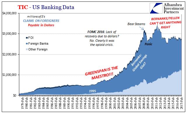 US Banking Data, Feb 1979 - 2017