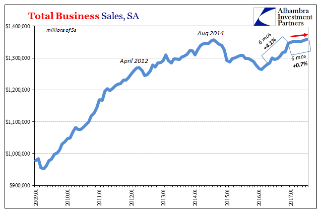 US Total Business Sales, Jan 2009 - 2017