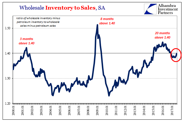 US Wholesale Inventory to Sales, Jan 2000 - 2017