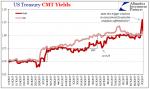 US Treasury, Jan - Sep 2017