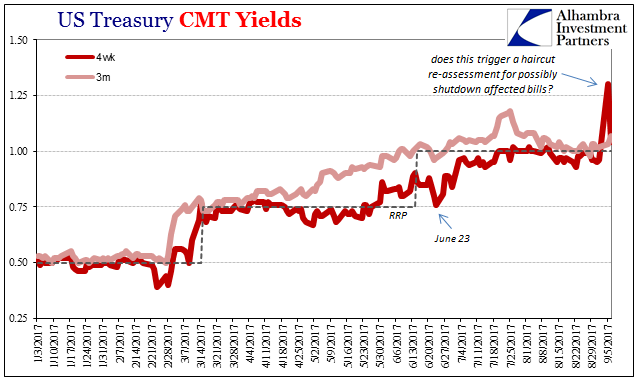 US Treasury, Jan - Sep 2017
