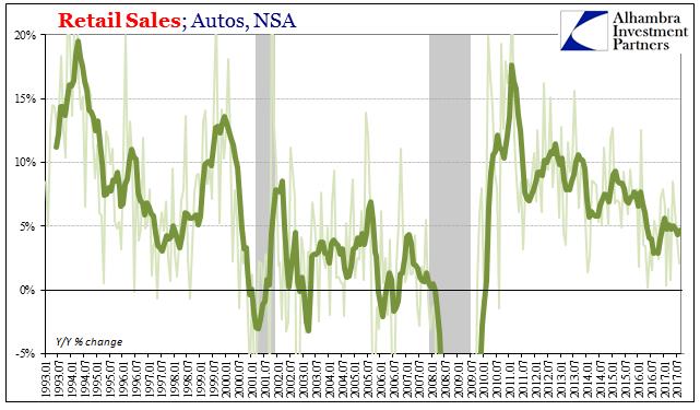 US Retail Sales, Jan 1993 - Jul 2017