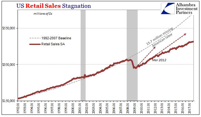 US Retail Sales, Jan 1992 - 2017