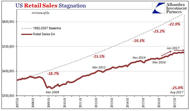 US Retail Sales, Jan 2007 - 2017