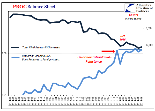 PBOC Balance Sheet, Jan 2014 - Aug 2017