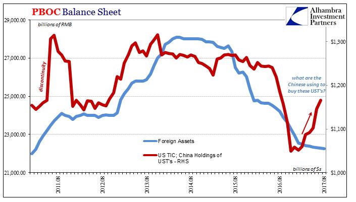 PBOC Balance Sheet, Aug 2010 - 2017