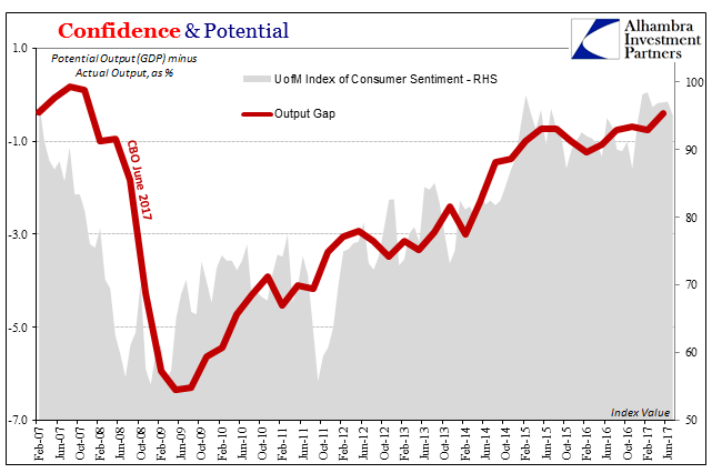 US Confidence & Potential, Feb 2007 - Jun 2017