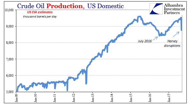 US Crude Oil Production, Jan 2009 - 2017