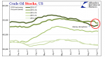 US Crude Oil Stocks, Nov 2016 - Sep 2017