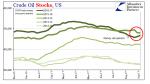 US Crude Oil Stocks, Nov 2016 - Sep 2017