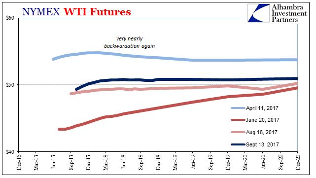 WTI Futures, Dec 2016 - Dec 2020