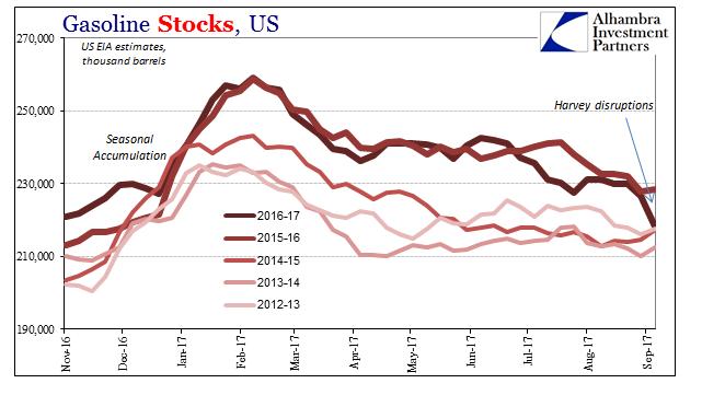 US Gasoline Stocks, Nov 2016 - Sep 2017
