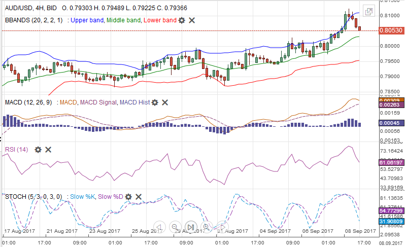 AUD/USD with Technical Indicators, September 09