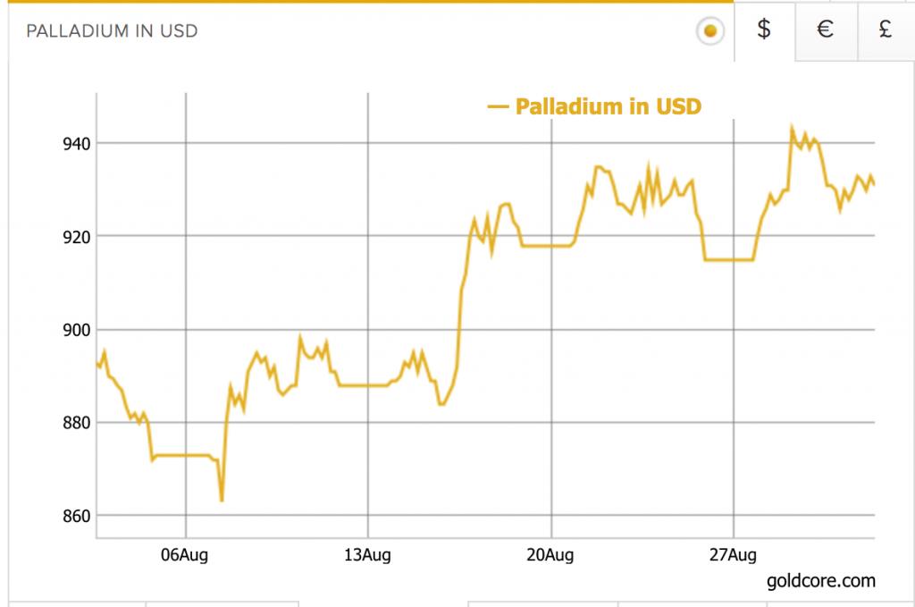 Palladium Price in USD, Aug 2017