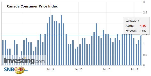 Canada Consumer Price Index (CPI) YoY, Aug 2017