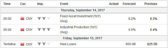 Economic Events: China, Week September 11