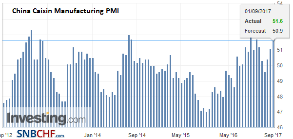 China Caixin Manufacturing PMI, Aug 2017