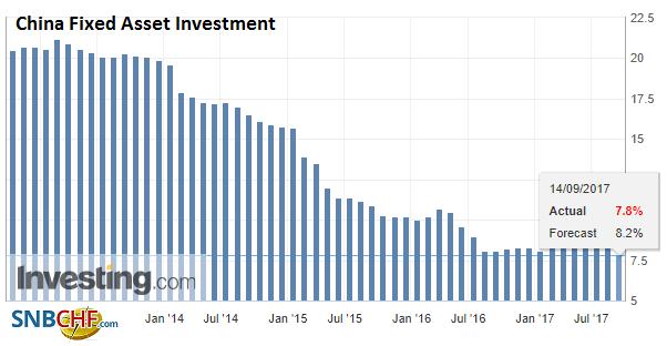China Fixed Asset Investment YoY, Aug 2017