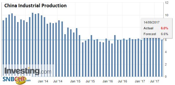 China Industrial Production YoY, Aug 2017