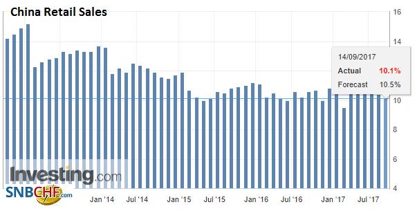 China Retail Sales YoY, Aug 2017