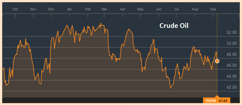 Crude Oil, September 2016 - September 2017