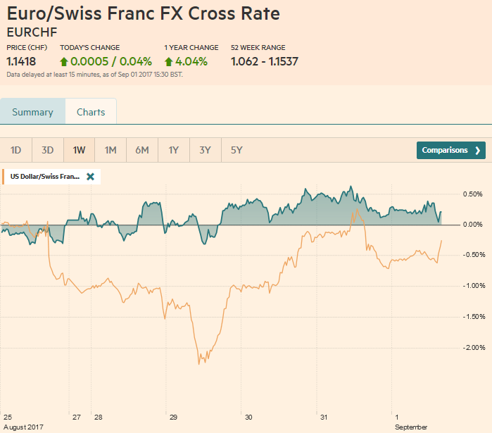 EUR/CHF and USD/CHF, September 01